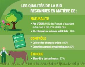 Reconnaissance qualités du Bio