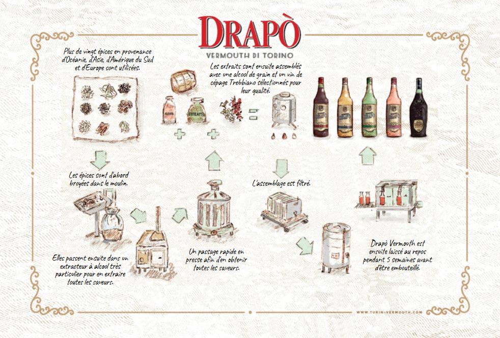 Fabrication Vermouth